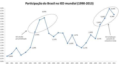 Participação do Brasil no IED mundial - global FDI 1990-2013