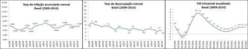 Estagnação Brasil 2009-2014